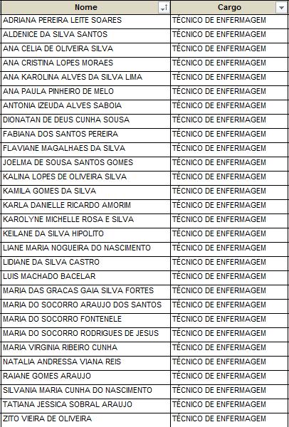 Confira aqui a relação do 1º lote de pagamento dos profissionais inativos/demitidos da UNIHOME
